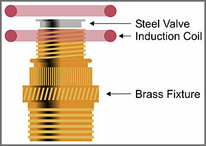 induction brazing diagram