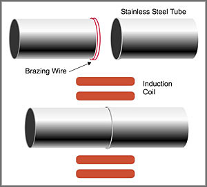 steel tubes, inductor and brazing wire