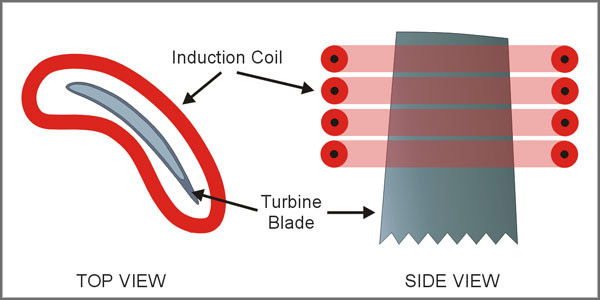 diagram of pre-heating induction process