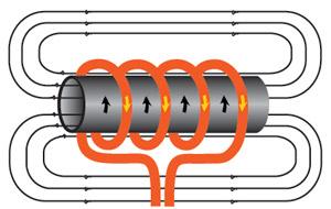 Induction Heating Equipment Turnkey Machines